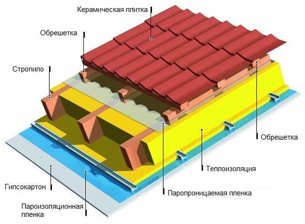 Дачные домики проекты своими руками