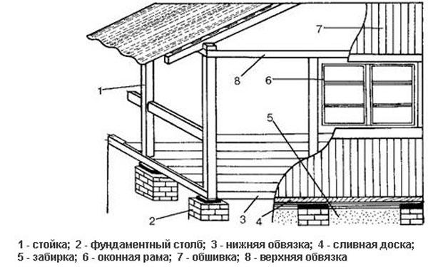 Проект веранды к дому своими руками с