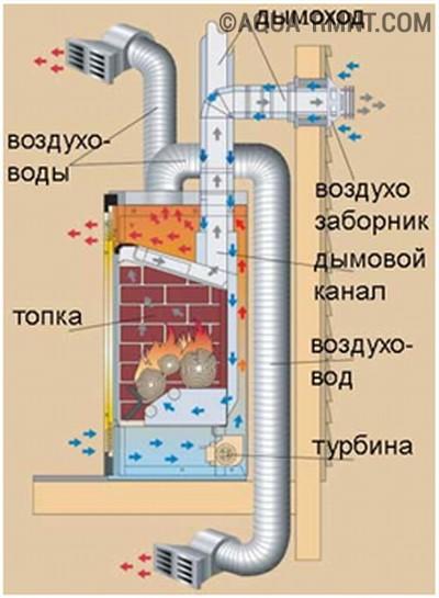 Систему воздушного отопления