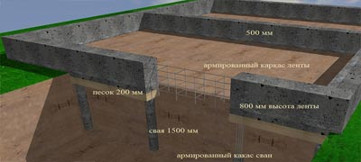Фундамент для дома из газобетона своими руками