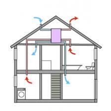 Естественная вентиляция в доме своими руками
