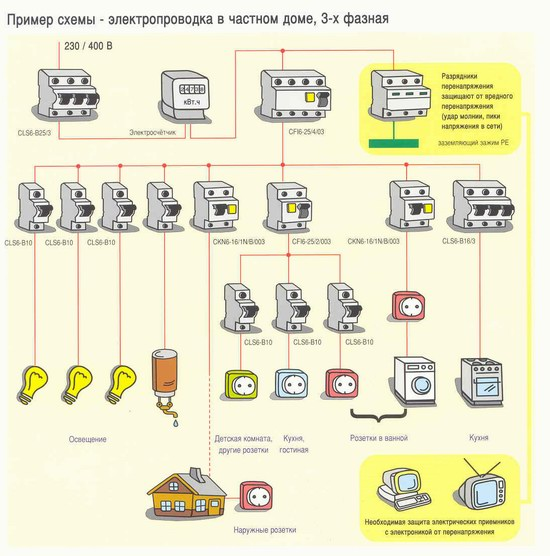 Электричество в бани своими