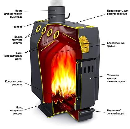 Как провести отопление дома своими руками