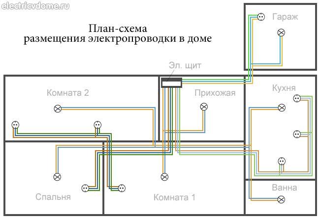 Схема разводки электропроводки