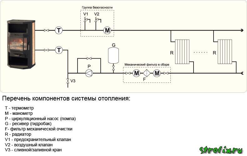Печь для дома с водяным отоплением своими