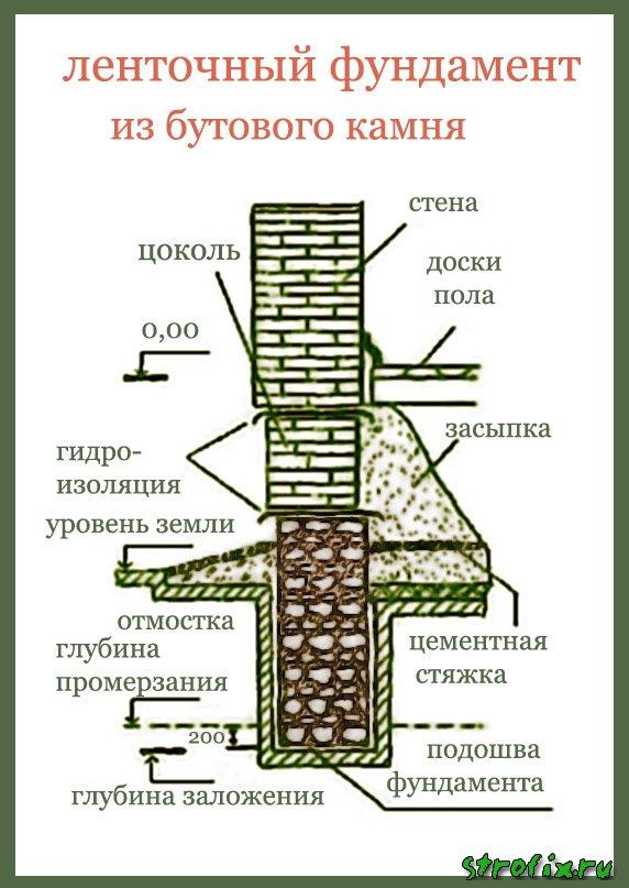 Бутовый фундамент для дома своими руками 68