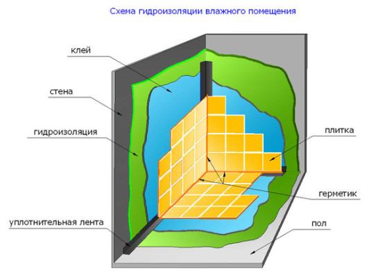 Схема гидроизоляции.