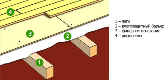 Как настелить деревянный пол в доме