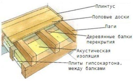 Как стелить деревянный пол по лагам, балкам и грунту
