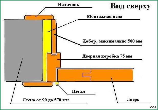 Телескопические доборы для межкомнатных дверей